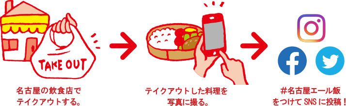 名古屋の飲食店でテイクアウトする。→テイクアウトした料理を写真に撮る。→#名古屋エール飯をつけてSNSに投稿!
