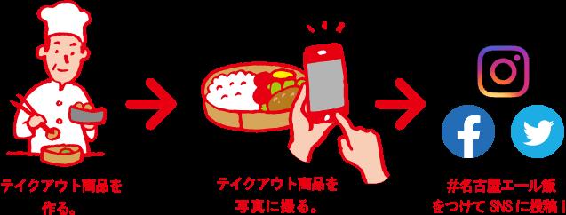 テイクアウト商品を作る。→テイクアウト商品を写真に撮る。→#名古屋エール飯をつけてSNSに投稿!